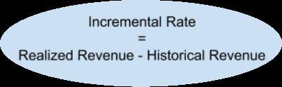 incremental rate