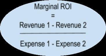 marginal ROI